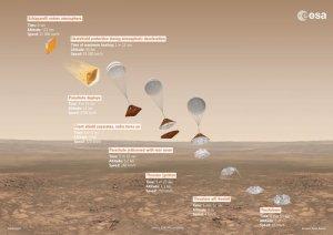 Десантный модуль Schiaparelli садится на Марс в прямом эфире