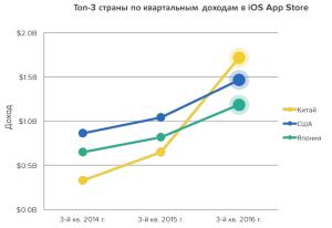 Китай окончательно обошел США по доходу от продаж игр в App Store, установив рекорд в третьем квартале 2016. Аналитическая компания App Annie опубликовала результаты очередного исследования
