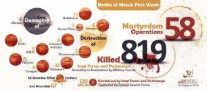 Штурм столицы ИГИЛ захлебывается в крови: убиты 820 военных, уничтожено 97 единиц военной техники