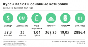 [25] Период распада: последнее 8 декабря Советского Союза. Хроника событий последнего месяца истории СССР