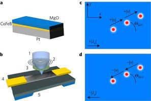 Интернациональная группа ученых продвинулась  в создании  быстрой энергонезависимой электронной памяти
