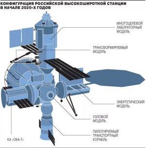 """РКК """"Энергия"""": российская орбитальная станция сможет существовать вечно"""