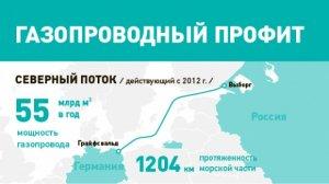 """Финляндия дает зеленый свет """"Северному потоку - 2"""" (Строительство трубопровода в финских территориальных водах начнется в марте 2018 года)"""