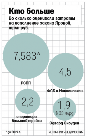 """""""Пакет Яровой"""" грозит российским операторам миллиардными штрафами"""