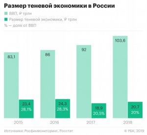 Финансовая разведка оценила в 20 трлн объем теневой экономики в России
