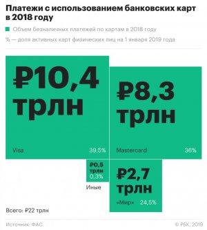 """Карты """"Мир"""" забрали у Visa и Mastercard больше 10% рынка платежей"""