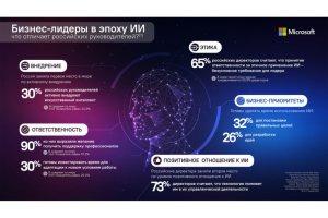 Microsoft: Россия опередила США и Европу по активному внедрению искусственного интеллекта