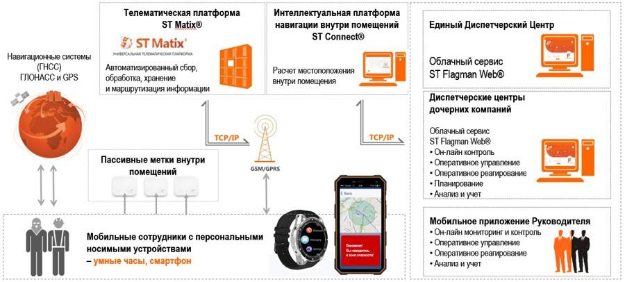 Российская компания объявила о запуске умных часов с ГЛОНАСС через 4 дня после ареста руководства