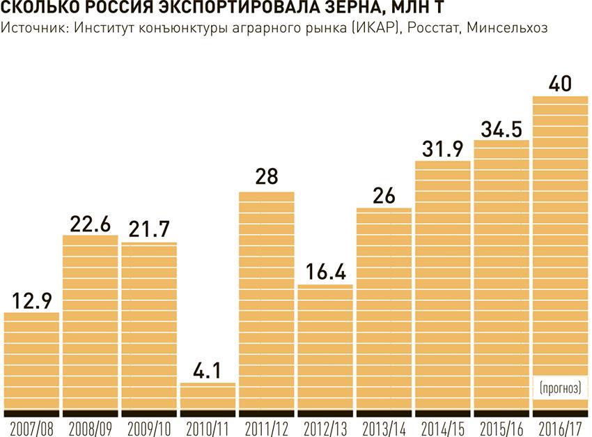 В России рекордный за 40 лет урожай зерна