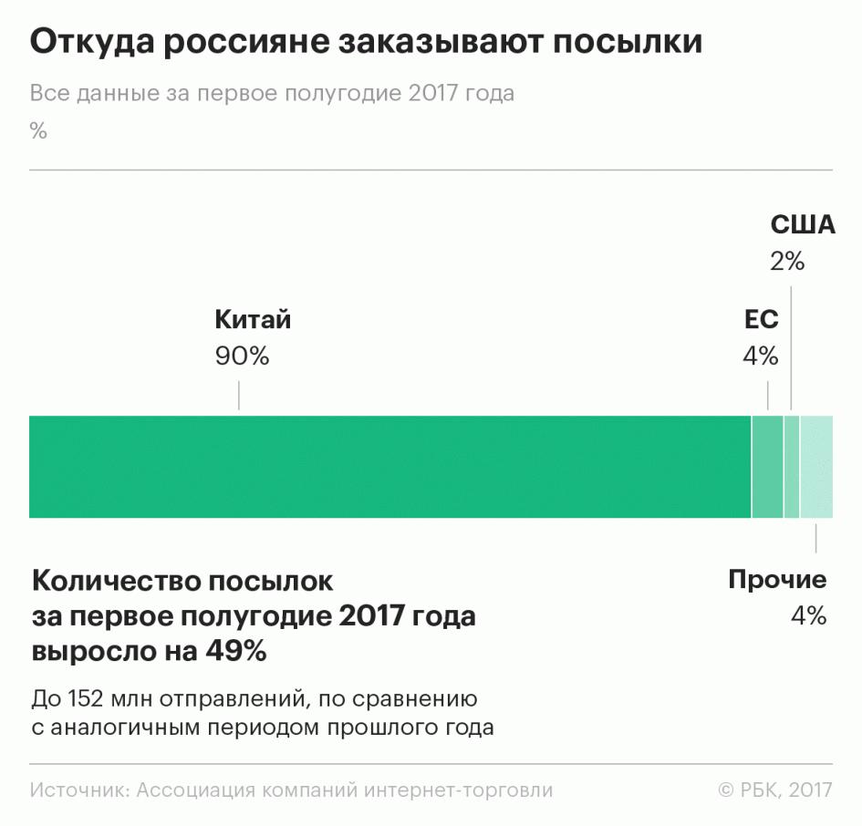 AliExpress привел в Россию крупнейший интернет-магазин Китая