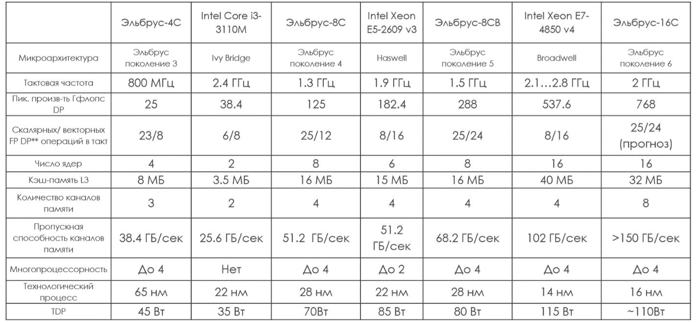 Самый мощный российский процессор будет 32-ядерным и сделанным по технорме 7 нм