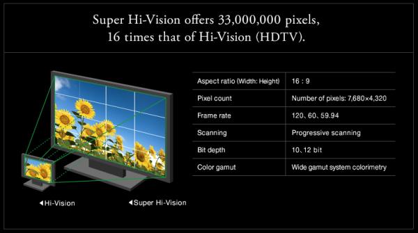 В Японии началось телевещание в формате 8K