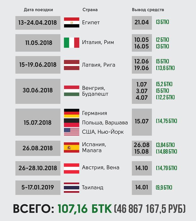 """""""Фонд Бабла с коррупцией"""" (ФБК): Во время отдыха А. Навального в Италии на его биткоин-кошелек перевели почти 3,5 миллиона рублей"""