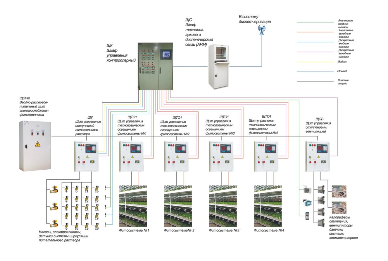 Ростех создал малогабаритный агрокомплекс с управлением со смартфона