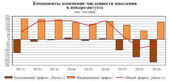 Россия вымирает с рекордной за 11 лет скоростью