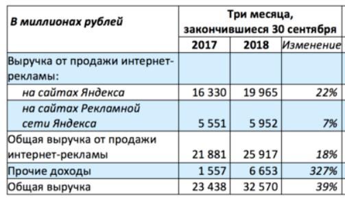 """Весь """"Яндекс"""" растёт вдвое быстрее доходов от рекламы: компания отходит от рекламной модели к сервисной"""