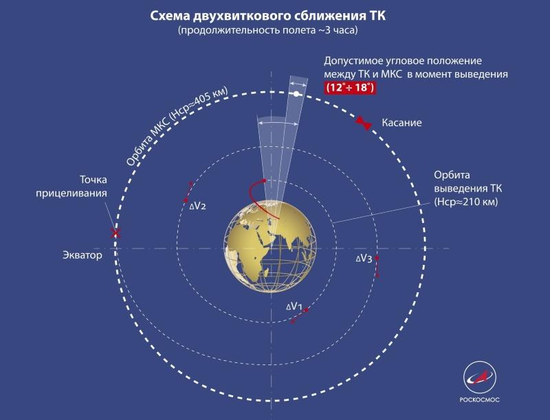 "Рекорд ""Прогресса МС-11"": самое интересное впереди"