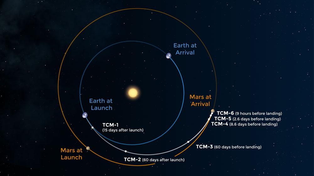 НАСА успешно запустило тяжёлую ракету-носитель Atlas V с новым марсоходом Perseverance