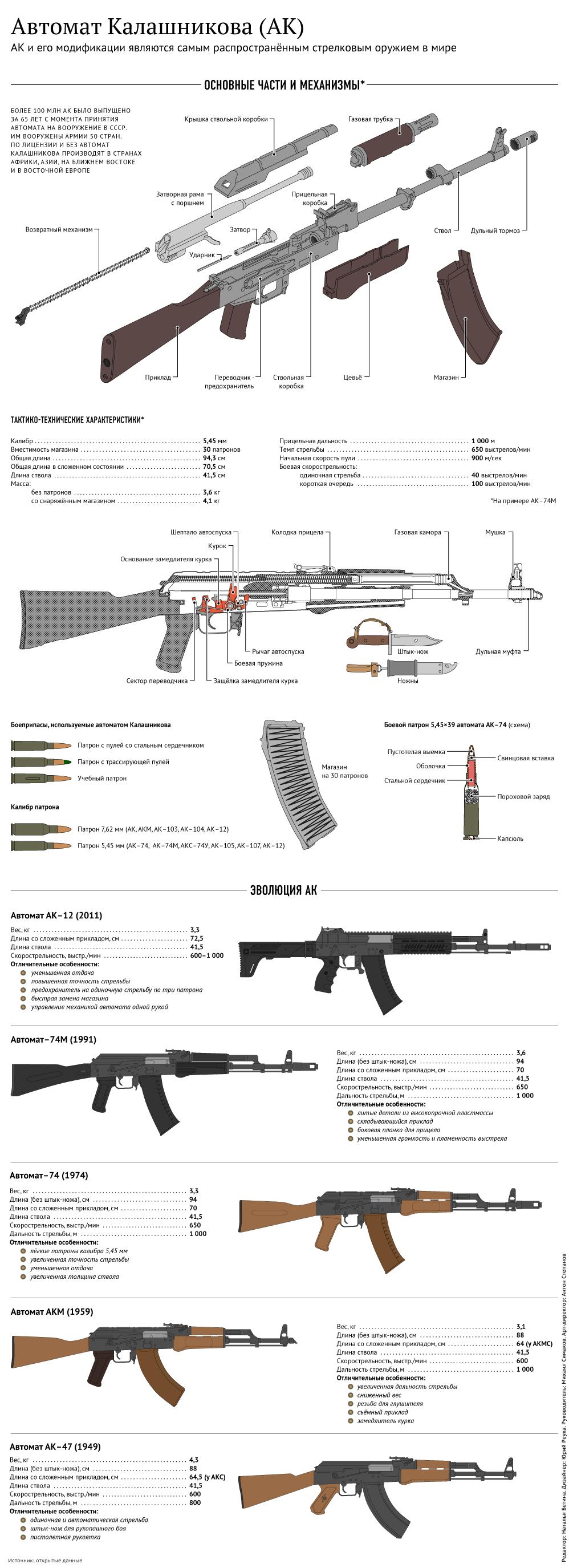 """Концерн """"Калашников"""" разработал новый автомат АК-308 в калибре 7,62 мм."""