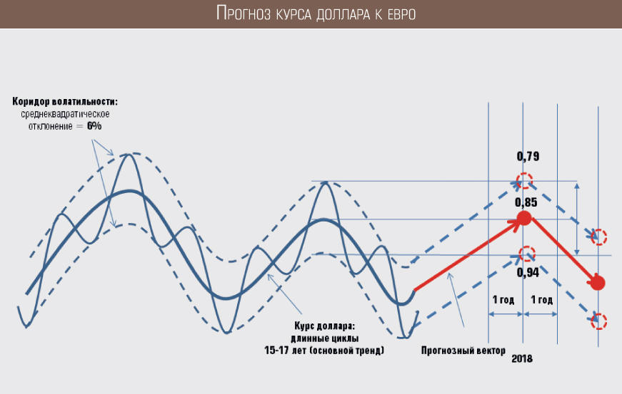 Прогноз курсов валют на 2018 график