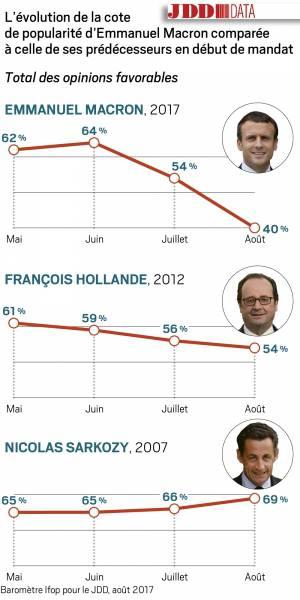 Уровень доверия к президенту Франции за месяц рухнул на 14%: в июле работу французского лидера одобряли 54% граждан, а в августе остались лишь 40%