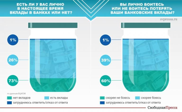 70 процентам россиян не хватает денег до зарплаты. Почти три четверти жителей страны вообще не имеют банковских вкладов