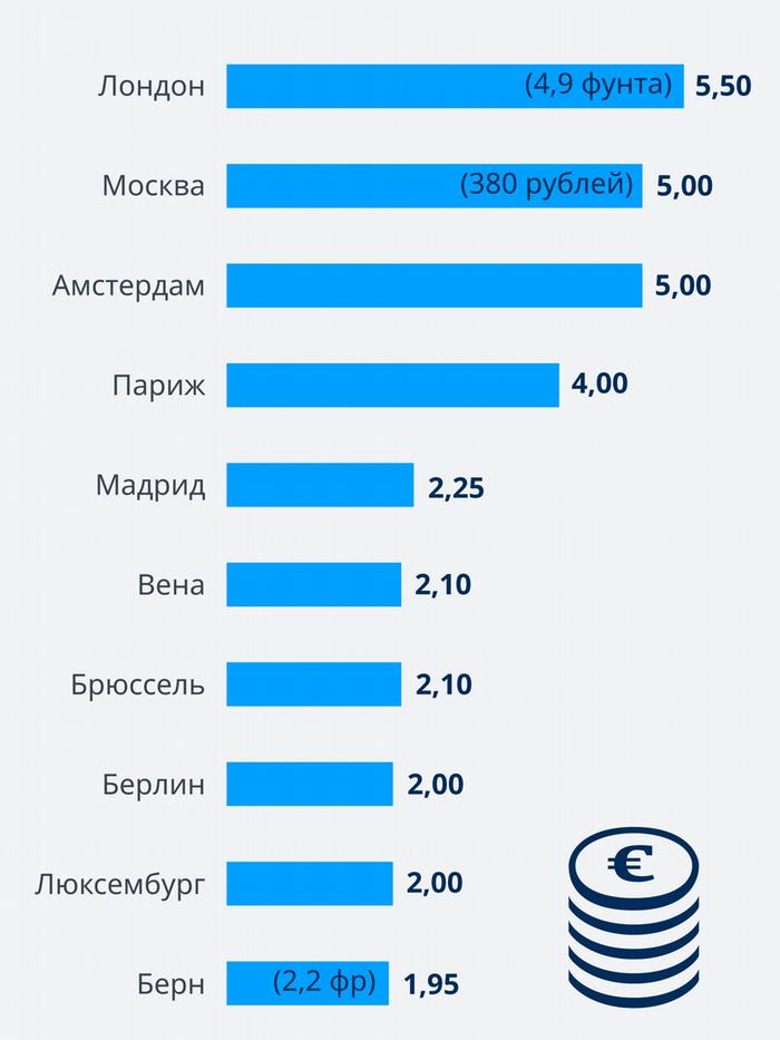 Новые правила пользования платными парковками в Москве вступят в силу 15 декабря. Вкратце: все подорожает. Сравнили московские цены на автопаркинг с другими европейскими столицами. Нравится?