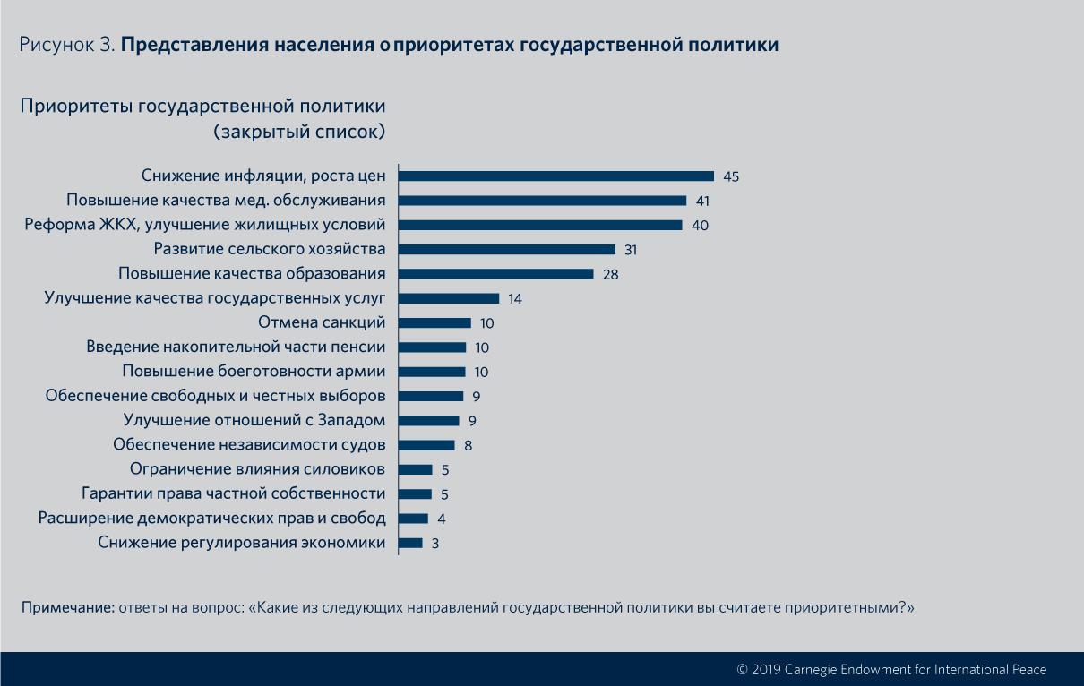 Мы ждем перемен - 2. Почему и как формируется спрос на радикальные изменения: почти 60% россиян выступили за решительные перемены в стране