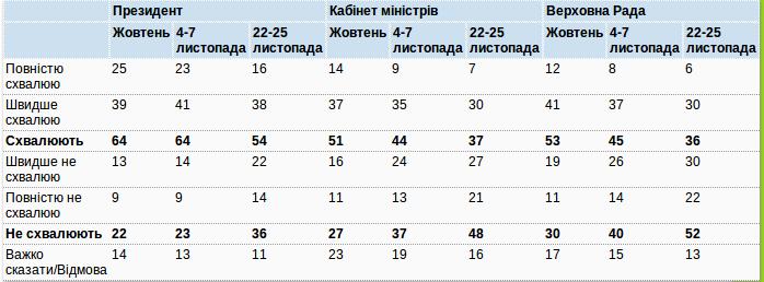 "У Зеленского обвалился ""осенний"" рейтинг: 73%-66%-52%"