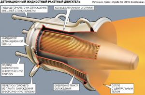 Прошли успешные испытания так называемых детонационных ракетных двигателей, давшие очень интересные результаты
