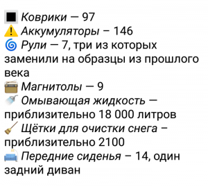 Каршеринг BelkaCar рассказал о статистике краж за 2018 год