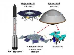 """""""ЭкзоМарс-2020"""": в поисках жизни на Красной планете"""
