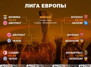 Лига Европы Оставшиеся матчи
