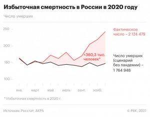 Избыточная смертность в России в 2020 году - худший показатель с 1947 года. Страна в…